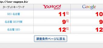 ついにきました!「名古屋 SEO対策」で9位まで上昇