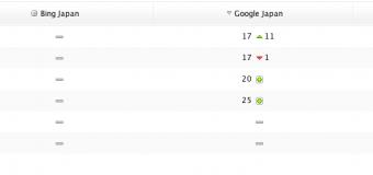 サイト開設5日目にして「SEO 名古屋」と「名古屋 SEO対策」で17位まで上昇!