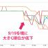 【まだ推測の域を出ないけど】有料ディレクトリのスパム判定の影響が実は9/19からすでに出ていたかもしれない件 #seo